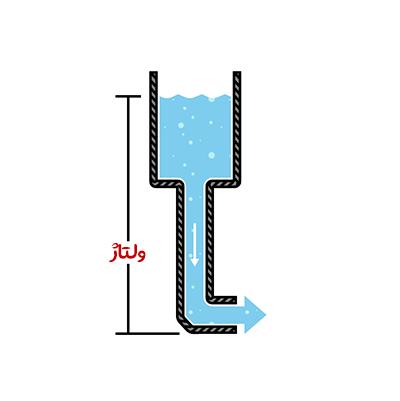 آشنایی با مفهوم ولتاژ و جریان و قانون اهم قسمت ولتاژ
