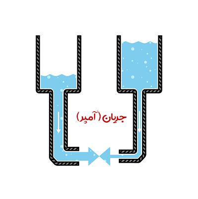 آشنایی با مفهوم ولتاژ و جریان و قانون اهم رباطه جریان و ولتاژ