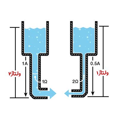 آشنایی با مفهوم ولتاژ و جریان و قانون اهم مسئله