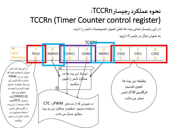 TimerCounter 3