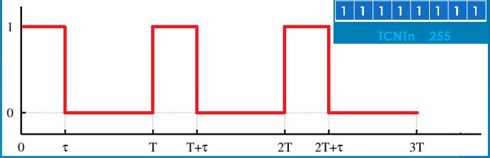 TimerCounter 7
