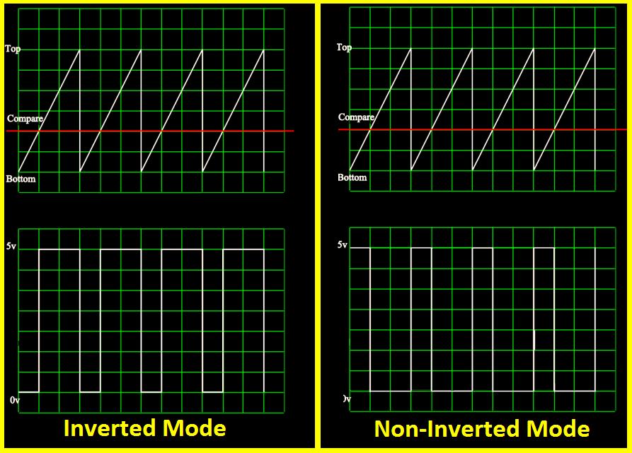 تصویر Inverted Mode در آموزش Fast PWM تایمر