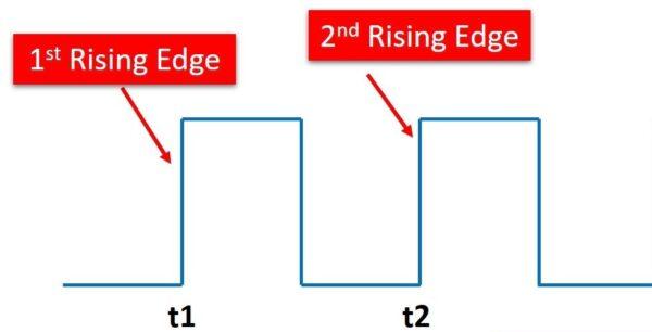Rising Edge در واحدTimer-Counter در میکروکنترلر AVR (مقدمه)