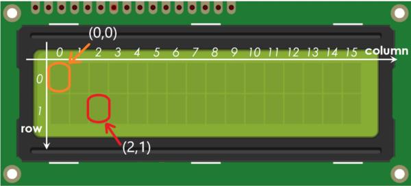 سطر وستون lcd در آموزش راه اندازی lcd کاراکتری با میکروکنترلر AVR