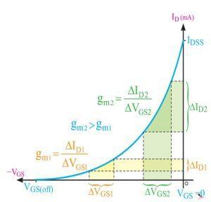ترانزیستور خانواده FET و انواع آن (10)