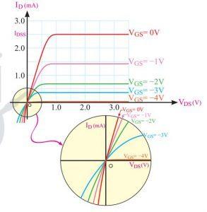 ترانزیستور خانواده FET و انواع آن (15)