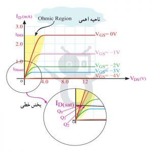 ترانزیستور خانواده FET و انواع آن (5)