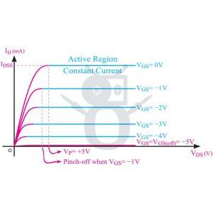 ترانزیستور خانواده FET و انواع آن (6)