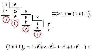 مبانی دیجیتال( سیستم اعداد و کدها) (2)