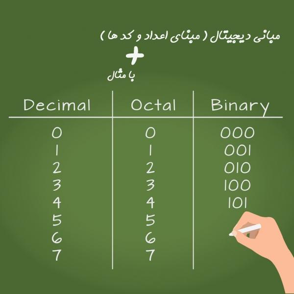 مبانی دیجیتال( سیستم اعداد و کدها)