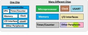 تصویر Microcontroller Microprocessor